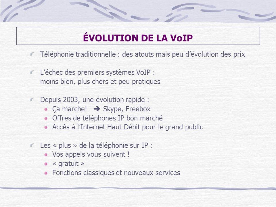 ÉVOLUTION DE LA VoIP Téléphonie traditionnelle : des atouts mais peu dévolution des prix Léchec des premiers systèmes VoIP : moins bien, plus chers et