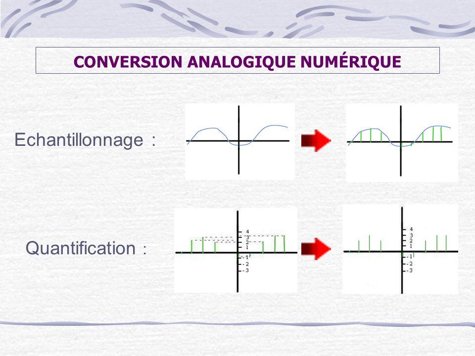 CONVERSION ANALOGIQUE NUMÉRIQUE Echantillonnage : Quantification :