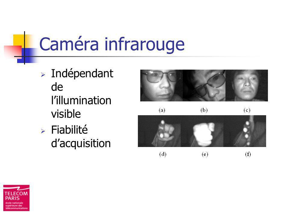 Caméra infrarouge Indépendant de lillumination visible Fiabilité dacquisition