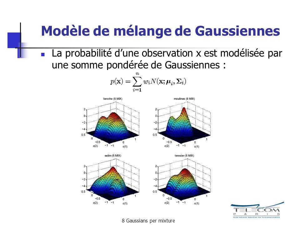 Modèle de mélange de Gaussiennes La probabilité dune observation x est modélisée par une somme pondérée de Gaussiennes : 8 Gaussians per mixture