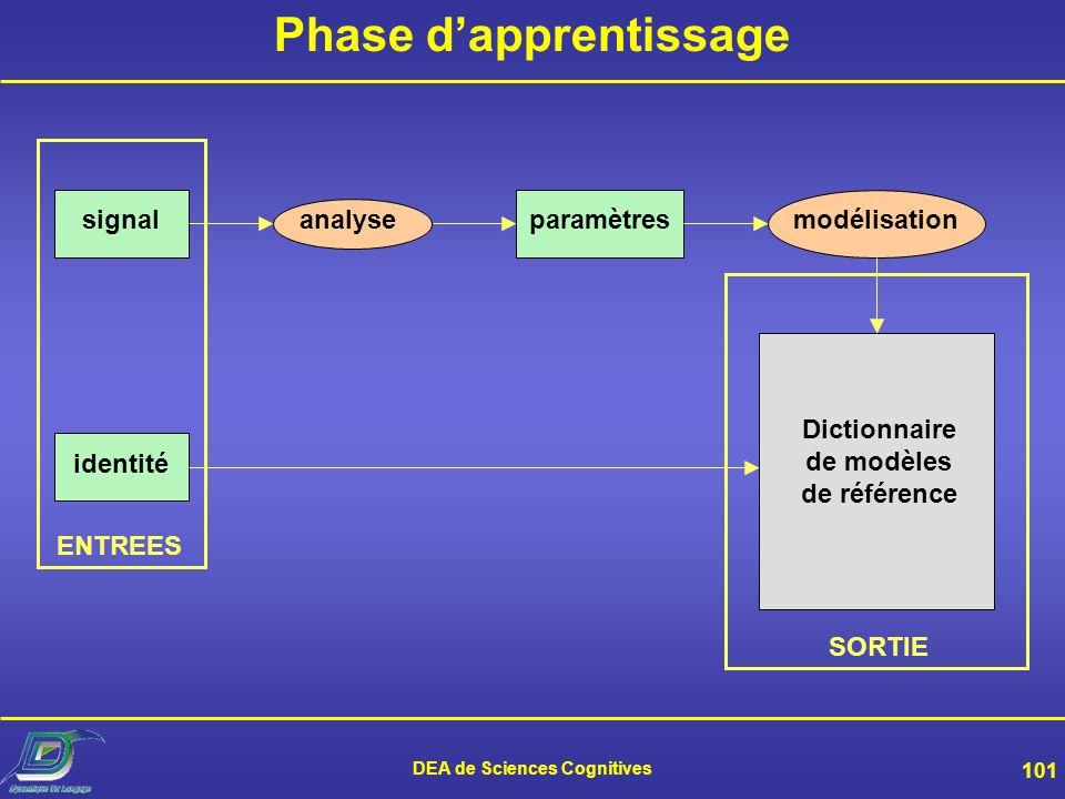 DEA de Sciences Cognitives 100 Composantes dun système Une phase dapprentissage –Construction dun modèle de locuteur Une phase de test –Comparaison en