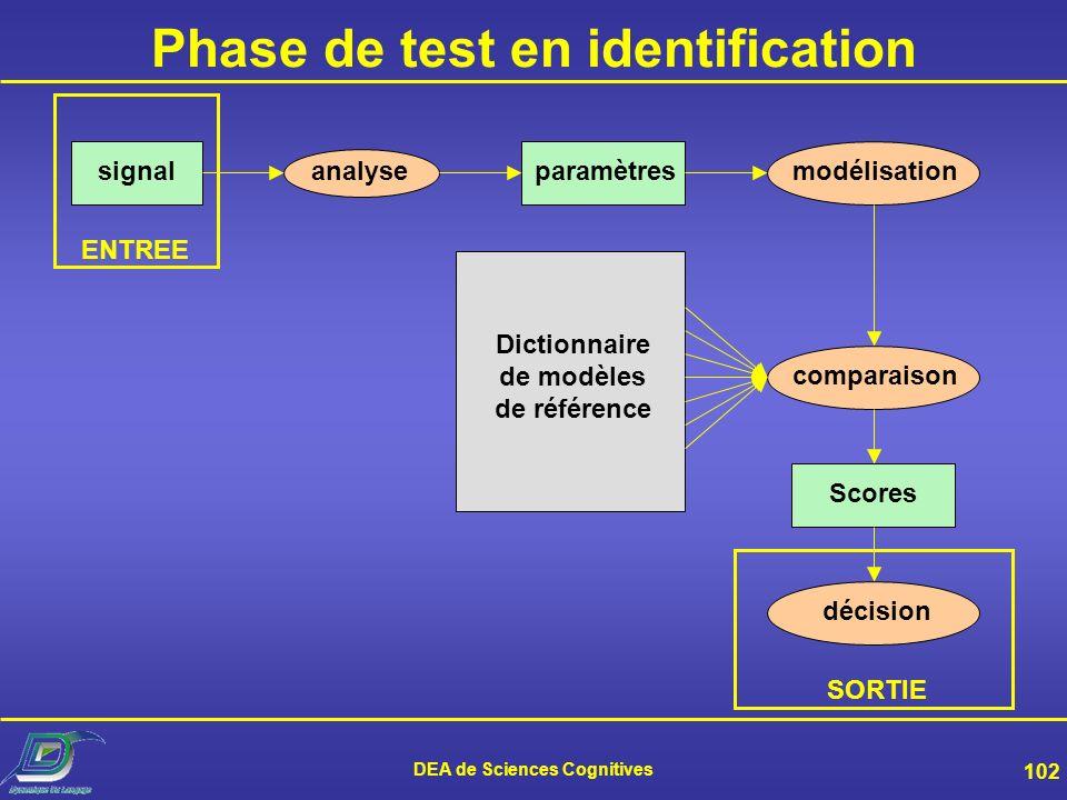DEA de Sciences Cognitives 101 Phase dapprentissage analysesignal identité paramètresmodélisation Dictionnaire de modèles de référence ENTREES SORTIE
