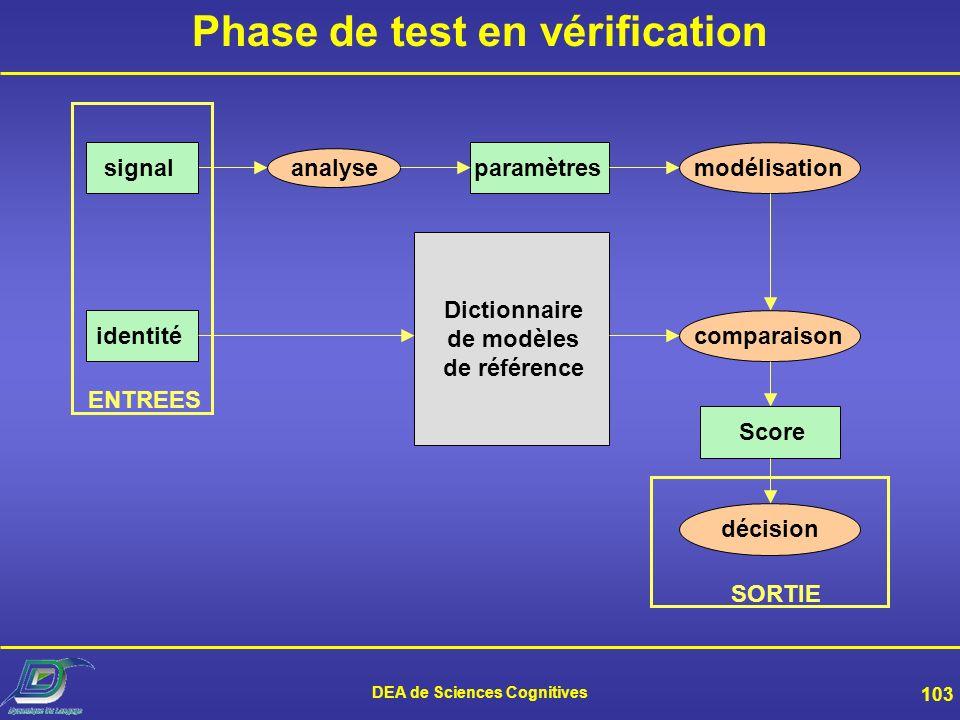 DEA de Sciences Cognitives 102 Phase de test en identification analysesignalparamètresmodélisation Dictionnaire de modèles de référence ENTREE compara