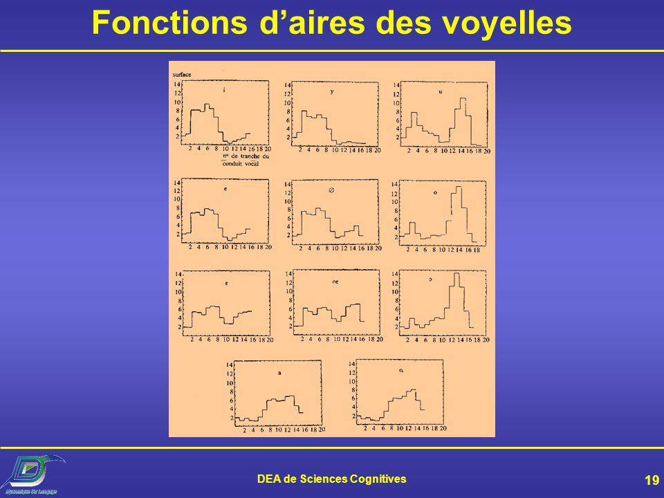 DEA de Sciences Cognitives 18 Coupes saggitales des voyelles