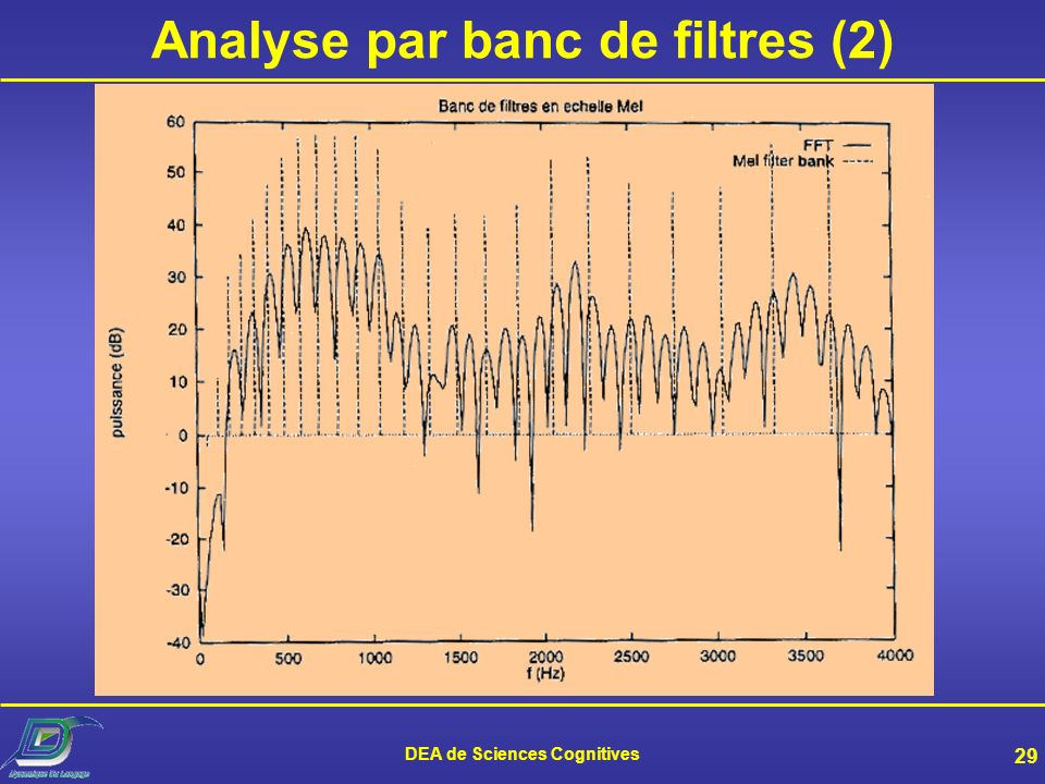 DEA de Sciences Cognitives 29 Analyse par banc de filtres (2)