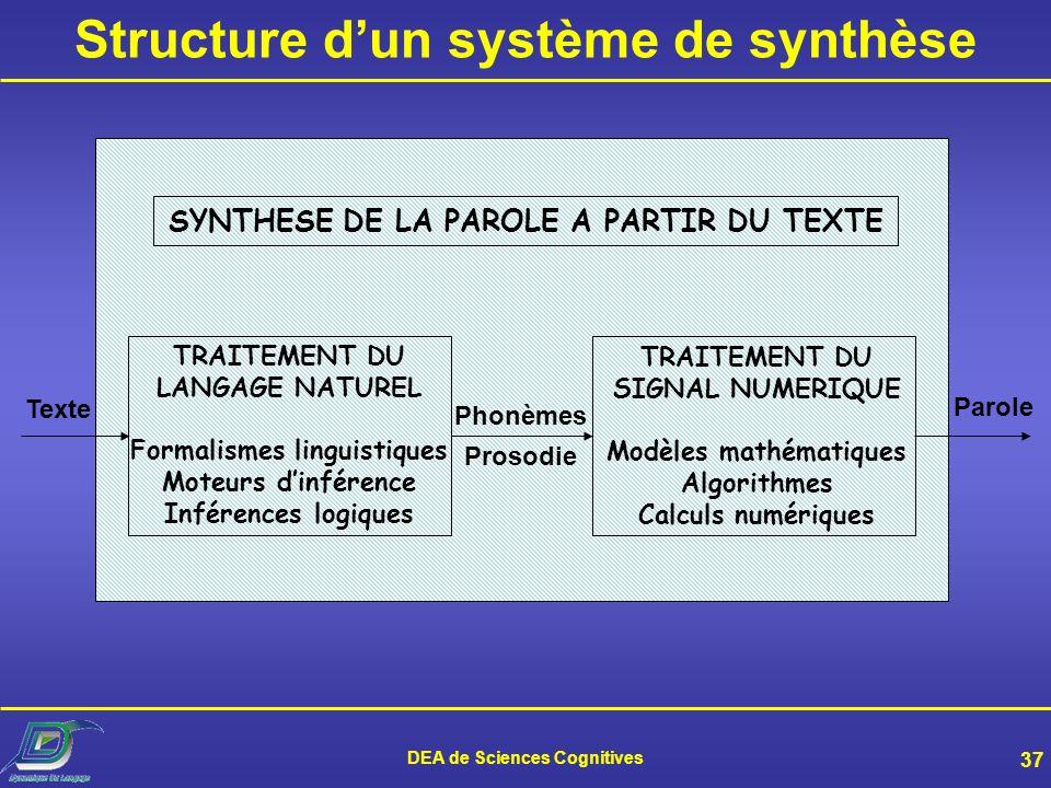 DEA de Sciences Cognitives 36 La synthèse, pour quoi faire ? Services de télécommunications –Rendre toute information écrite disponible via le télépho