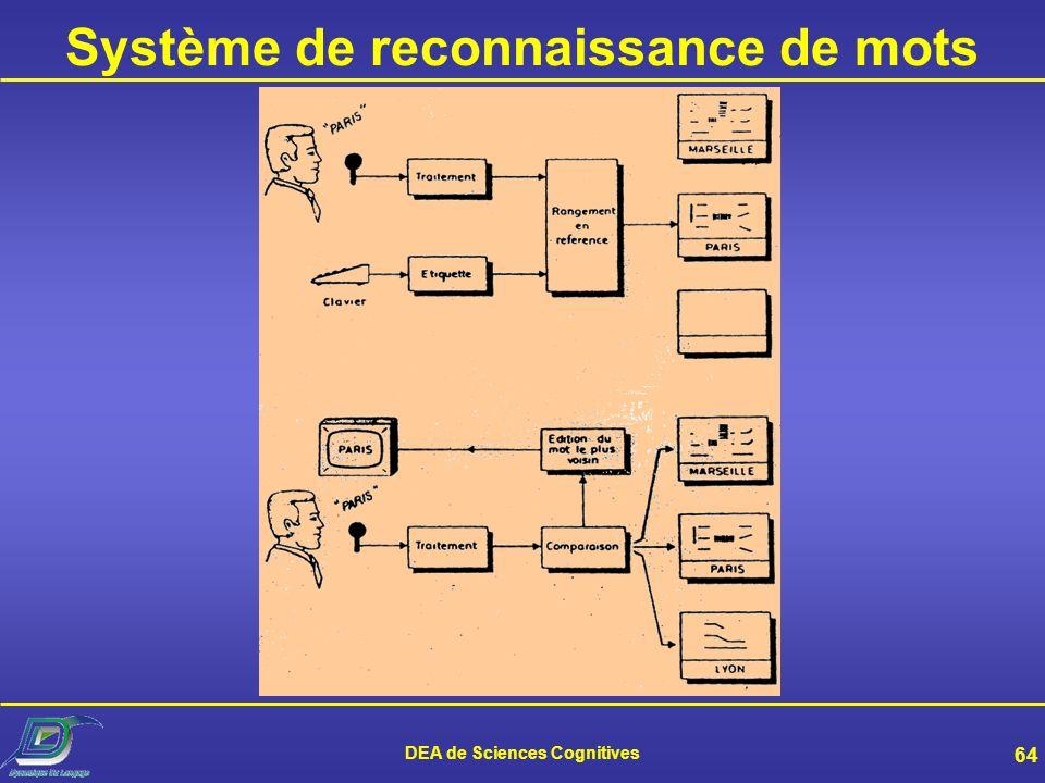 DEA de Sciences Cognitives 63 Deux exemples Dictée vocale Parole continue Grand vocabulaire Adaptation au locuteur Bureau+micro-casque Utilisateurs do