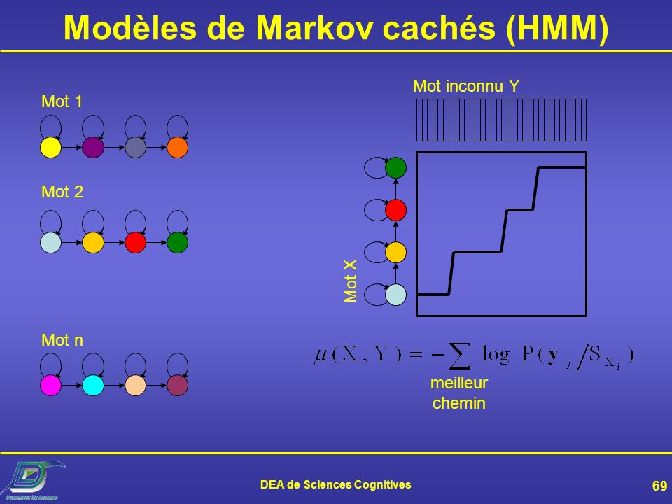 DEA de Sciences Cognitives 68 Modèle de Markov caché : principe