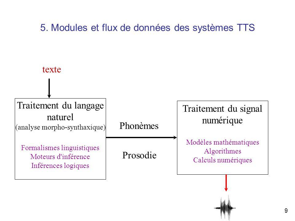 9 5. Modules et flux de données des systèmes TTS Traitement du langage naturel (analyse morpho-synthaxique) Formalismes linguistiques Moteurs d'infére