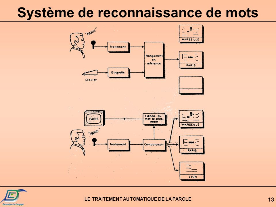 LE TRAITEMENT AUTOMATIQUE DE LA PAROLE 13 Système de reconnaissance de mots
