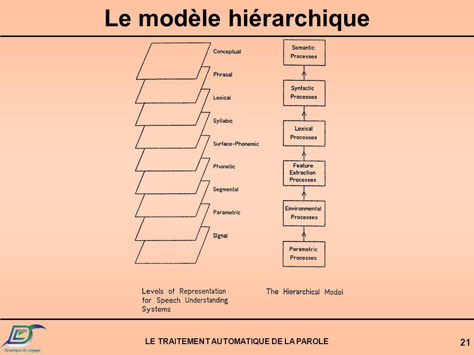 LE TRAITEMENT AUTOMATIQUE DE LA PAROLE 21 Le modèle hiérarchique
