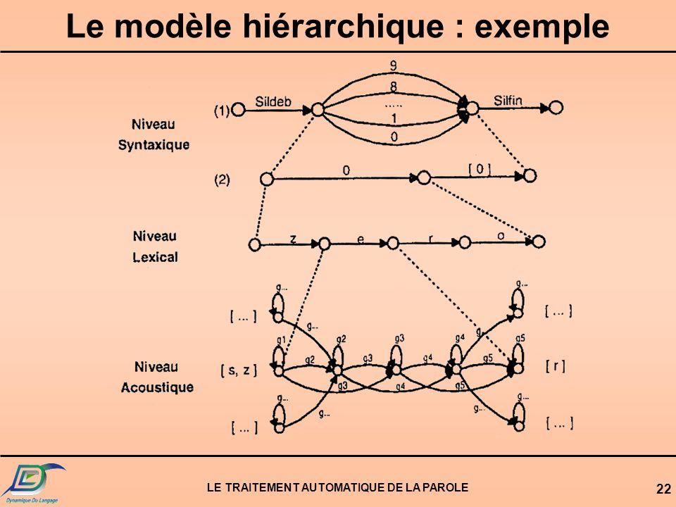 LE TRAITEMENT AUTOMATIQUE DE LA PAROLE 22 Le modèle hiérarchique : exemple