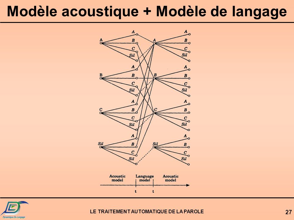 LE TRAITEMENT AUTOMATIQUE DE LA PAROLE 27 Modèle acoustique + Modèle de langage