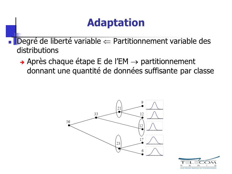 Adaptation Degré de liberté variable Partitionnement variable des distributions Après chaque étape E de lEM partitionnement donnant une quantité de do