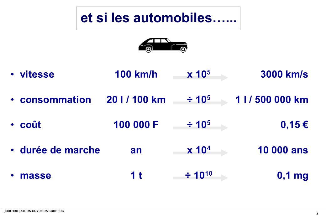 journée portes ouvertes comelec 2 et si les automobiles…... vitesse100 km/hx 10 5 3000 km/s consommation20 l / 100 km÷ 10 5 1 l / 500 000 km coût100 0