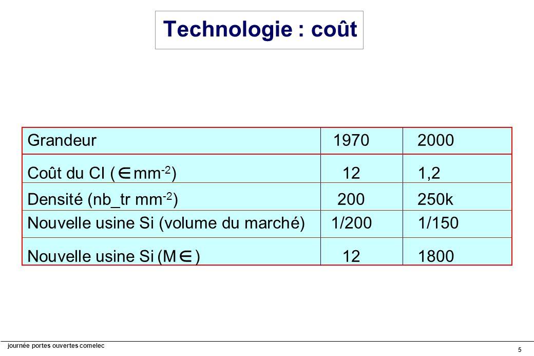 journée portes ouvertes comelec 5 Technologie : coût Grandeur19702000 Coût du CI ( mm -2 )121,2 Densité (nb_tr mm -2 )200250k Nouvelle usine Si (volume du marché)1/2001/150 Nouvelle usine Si (M )121800