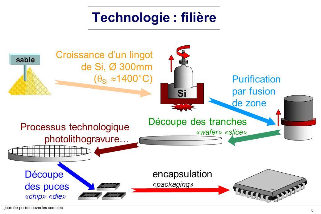journée portes ouvertes comelec 6 Technologie : filière sable Purification par fusion de zone Découpe des tranches «wafer» «slice» Si Croissance dun l
