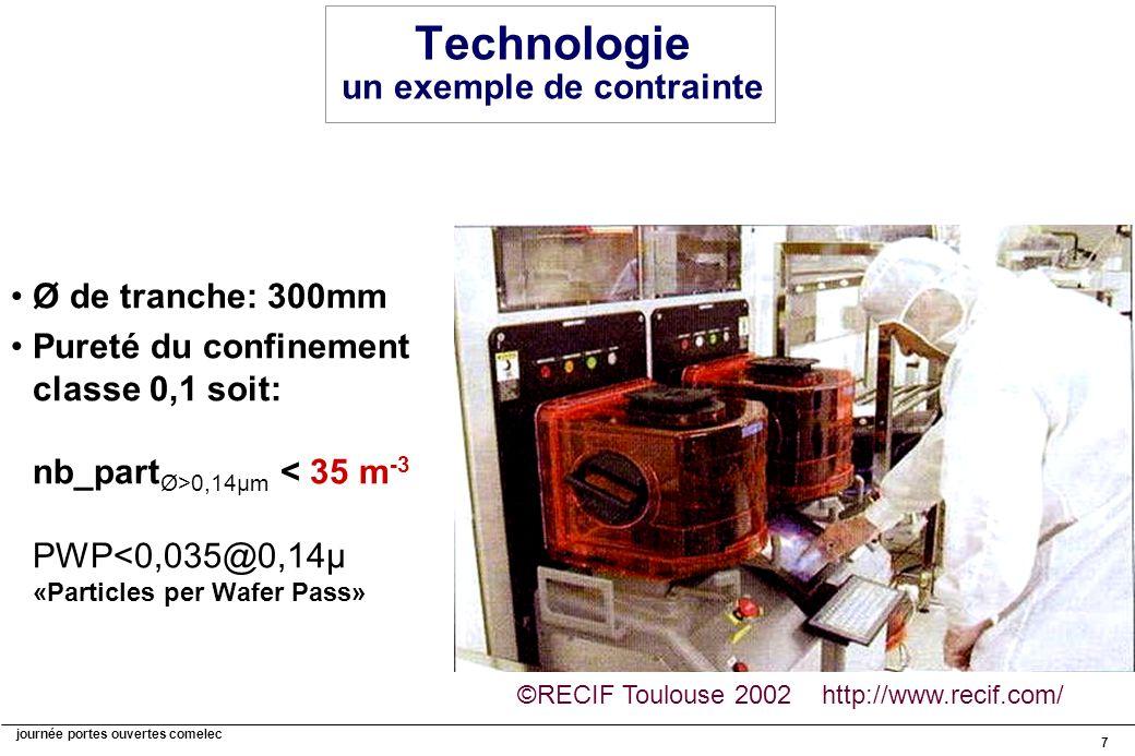 journée portes ouvertes comelec 7 Technologie un exemple de contrainte Ø de tranche: 300mm Pureté du confinement classe 0,1 soit: nb_part Ø>0,14µm < 35 m -3 PWP<0,035@0,14µ «Particles per Wafer Pass» ©RECIF Toulouse 2002 http://www.recif.com/