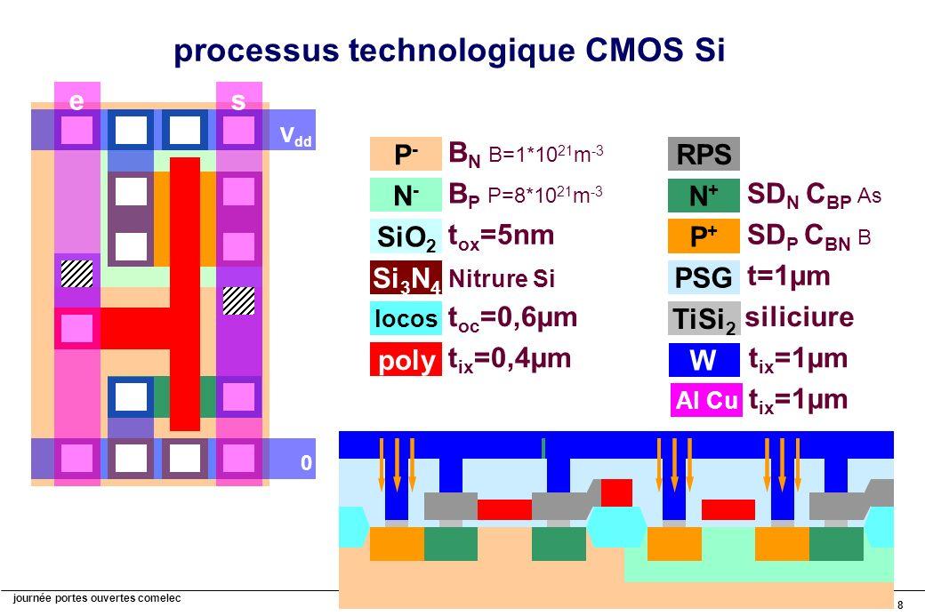 journée portes ouvertes comelec 8 Si 3 N 4 Nitrure Si P-P- B N B=1*10 21 m -3 N-N- B P P=8*10 21 m -3 processus technologique CMOS Si SiO 2 t ox =5nm P+P+ SD P C BN B RPS N+N+ SD N C BP As W t ix =1µm V dd 0 PSG t=1µm poly t ix =0,4µm locos t oc =0,6µm es Al Cu t ix =1µm TiSi 2 siliciure