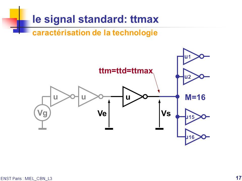 ENST Paris : MIEL_CBN_L3 17 ttm=ttd=ttmax Ve le signal standard: ttmax caractérisation de la technologie uu Vg u Vs u1u1 u2u2 u 15 u 16 M=16
