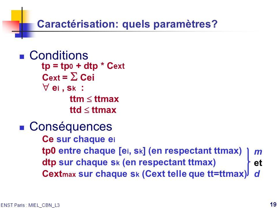 ENST Paris : MIEL_CBN_L3 19 Caractérisation: quels paramètres? Conditions Conséquences tp = tp 0 + dtp * C ext C ext = Cei e i, s k : ttm ttmax ttd tt