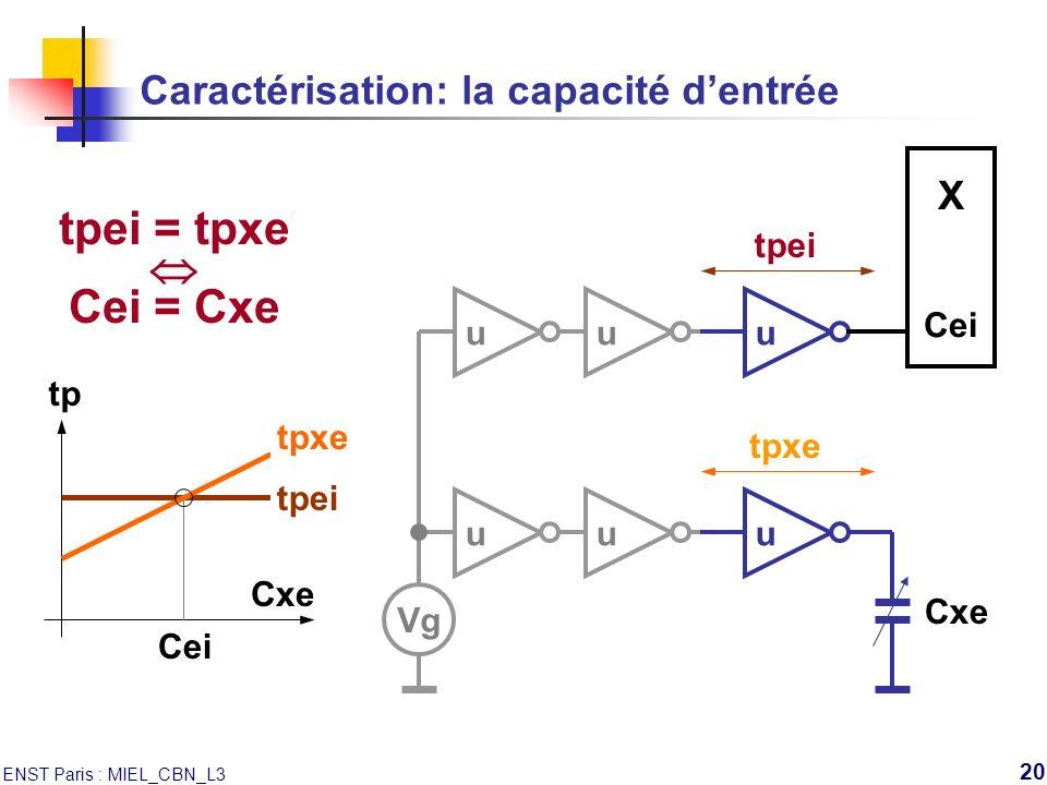 ENST Paris : MIEL_CBN_L3 20 tpei Caractérisation: la capacité dentrée uuu X Cei Vg uuu tpxe Cxe Cei tp Cxe tpei = tpxe Cei = Cxe tpei tpxe