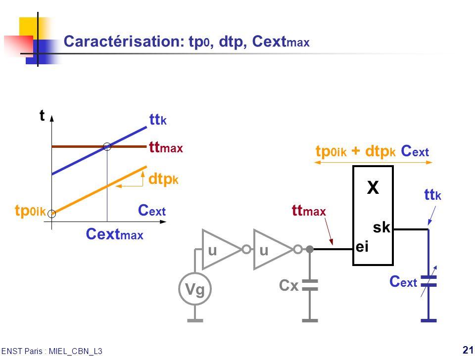 ENST Paris : MIEL_CBN_L3 21 tt max Caractérisation: tp 0, dtp, Cext max X sk ei Vg uu Cx C ext tp 0ik + dtp k C ext tt k tt max tt k Cext max t C ext