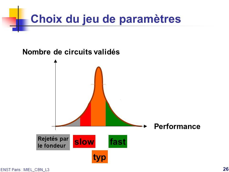 ENST Paris : MIEL_CBN_L3 26 Choix du jeu de paramètres Nombre de circuits validés Performance Rejetés par le fondeur slow typ fast