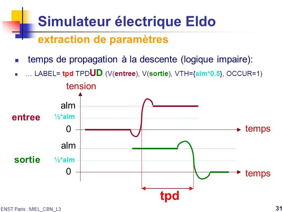 ENST Paris : MIEL_CBN_L3 31 Simulateur électrique Eldo extraction de paramètres temps de propagation à la descente (logique impaire): … LABEL= tpd TPD