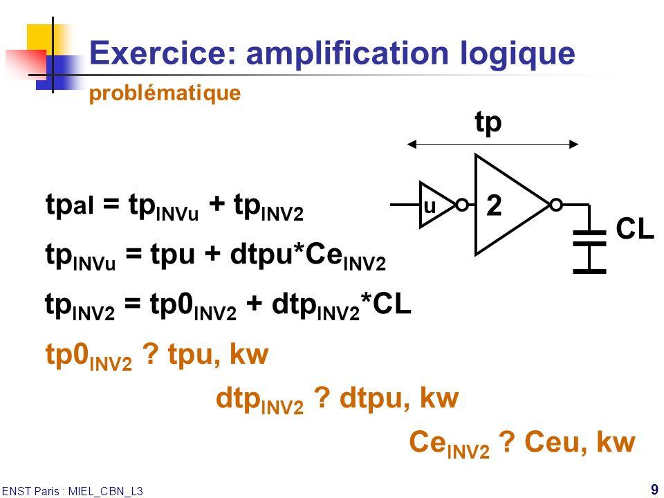 ENST Paris : MIEL_CBN_L3 9 Exercice: amplification logique problématique u 2 CL tp al = tp INVu + tp INV2 tp tp INVu = tpu + dtpu*Ce INV2 tp INV2 = tp