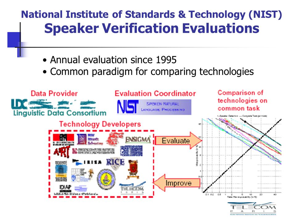 National Institute of Standards & Technology (NIST) Speaker Verification Evaluations Annual evaluation since 1995 Common paradigm for comparing techno
