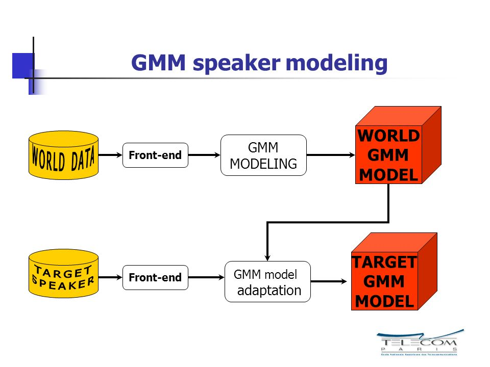 GMM speaker modeling Front-end GMM MODELING WORLD GMM MODEL Front-end GMM model adaptation TARGET GMM MODEL