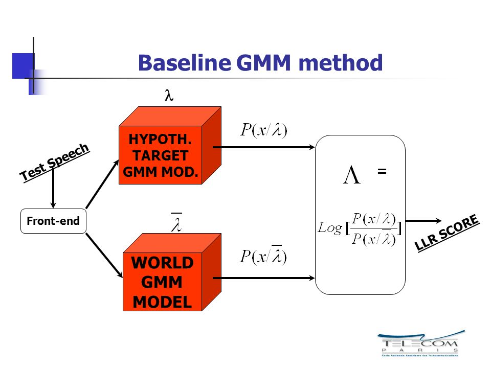 Baseline GMM method HYPOTH. TARGET GMM MOD. Front-end WORLD GMM MODEL Test Speech LLR SCORE =