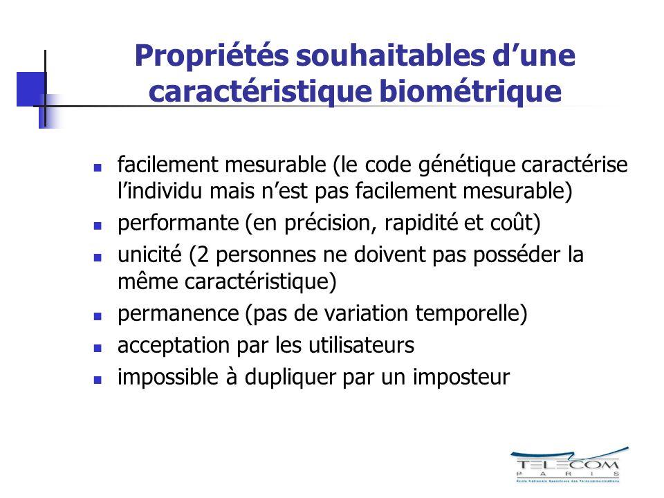 Propriétés souhaitables dune caractéristique biométrique facilement mesurable (le code génétique caractérise lindividu mais nest pas facilement mesurable) performante (en précision, rapidité et coût) unicité (2 personnes ne doivent pas posséder la même caractéristique) permanence (pas de variation temporelle) acceptation par les utilisateurs impossible à dupliquer par un imposteur