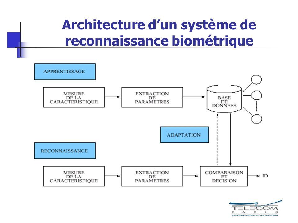 Architecture dun système de reconnaissance biométrique