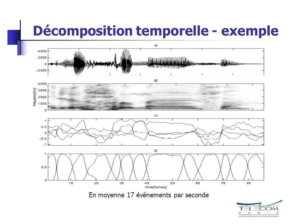 Décomposition temporelle - exemple En moyenne 17 événements par seconde