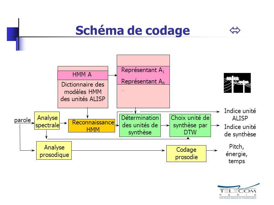Schéma de codage parole Analyse spectrale Analyse prosodique Reconnaissance HMM Dictionnaire des modèles HMM des unités ALISP Représentant A 1 … Repré