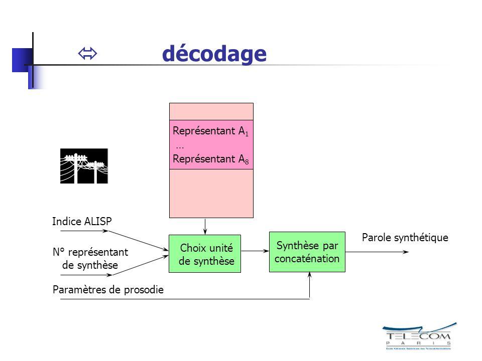 décodage Parole synthétique Représentant A 1 … Représentant A 8 Indice ALISP N° représentant de synthèse Paramètres de prosodie Choix unité de synthès