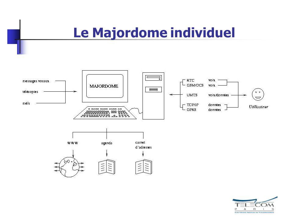 Evolution des codeurs 1 2 3 4 5 198019902000 Indicative Quality (MOS) G.711 (64 kb/s) G.721 (32 kb/s) G.729 (8 kb/s) G.728 (16 kb/s) LPC 10 (2,4 kb/s) HSX (2,4 kb/s) Consumer quality Minimumqual.
