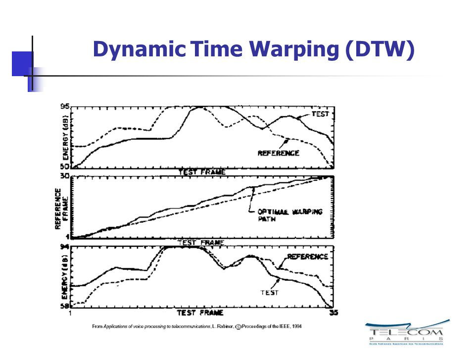 Dynamic Time Warping (DTW)