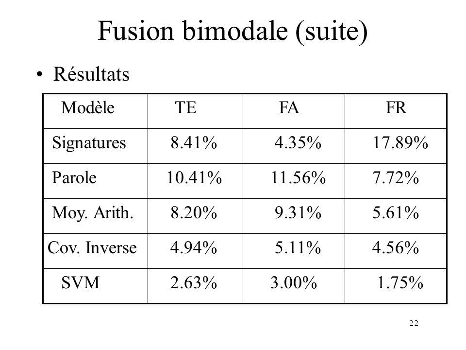 22 Résultats Fusion bimodale (suite) 1.75% 3.00% 2.63% SVM 4.56% 5.11% 4.94%Cov. Inverse 5.61% 9.31% 8.20% Moy. Arith. 7.72% 11.56% 10.41% Parole 17.8