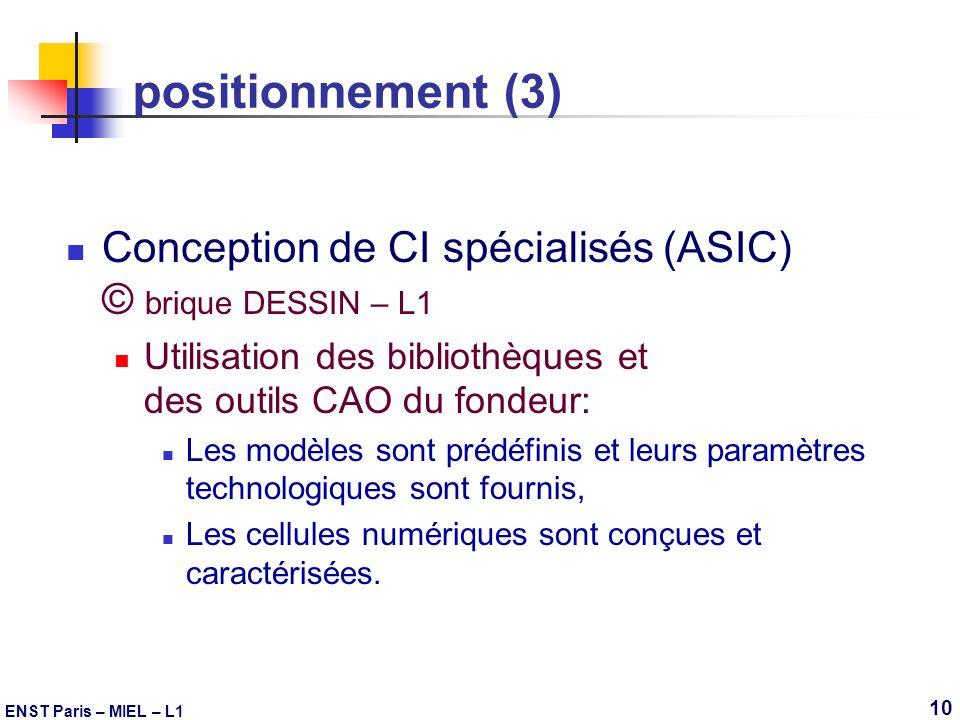 ENST Paris – MIEL – L1 10 positionnement (3) Conception de CI spécialisés (ASIC) © brique DESSIN – L1 Utilisation des bibliothèques et des outils CAO