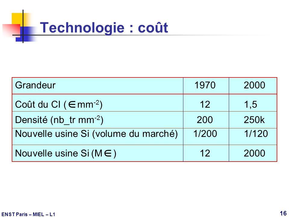 ENST Paris – MIEL – L1 16 Technologie : coût Grandeur19702000 Coût du CI ( mm -2 )121,5 Densité (nb_tr mm -2 )200250k Nouvelle usine Si (volume du mar