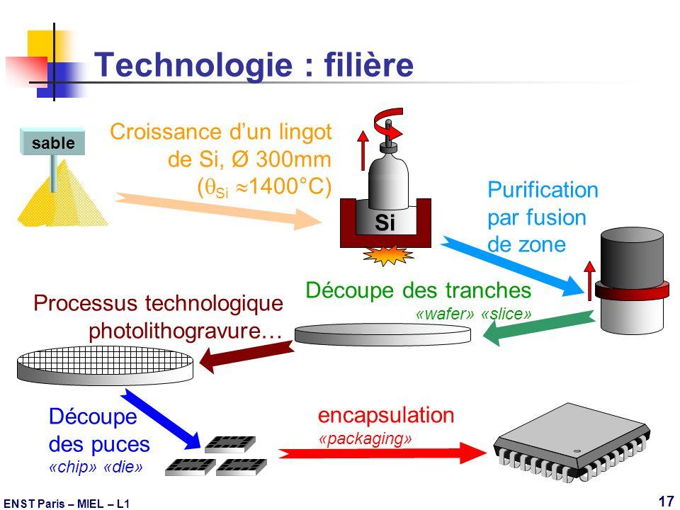 ENST Paris – MIEL – L1 17 Technologie : filière sable Purification par fusion de zone Découpe des tranches «wafer» «slice» Si Croissance dun lingot de