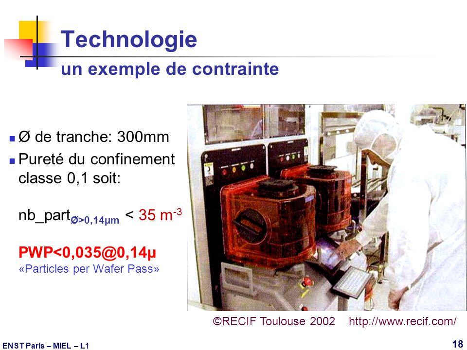 ENST Paris – MIEL – L1 18 Technologie un exemple de contrainte Ø de tranche: 300mm Pureté du confinement classe 0,1 soit: nb_part Ø>0,14µm < 35 m -3 P