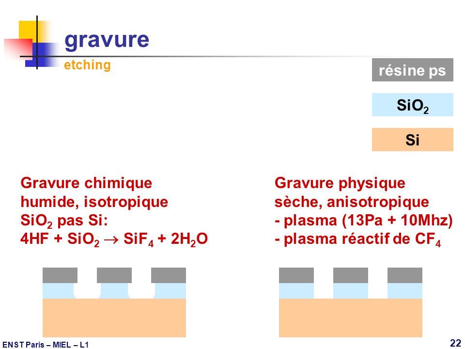 ENST Paris – MIEL – L1 22 gravure etching SiO 2 résine ps Gravure chimique humide, isotropique SiO 2 pas Si: 4HF + SiO 2 SiF 4 + 2H 2 O Gravure physiq