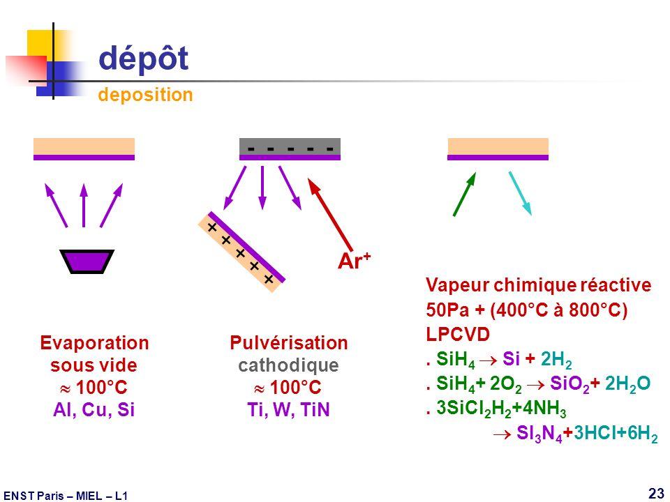 ENST Paris – MIEL – L1 23 dépôt deposition + + + + + - - - - - Ar + Pulvérisation cathodique 100°C Ti, W, TiN Vapeur chimique réactive 50Pa + (400°C à