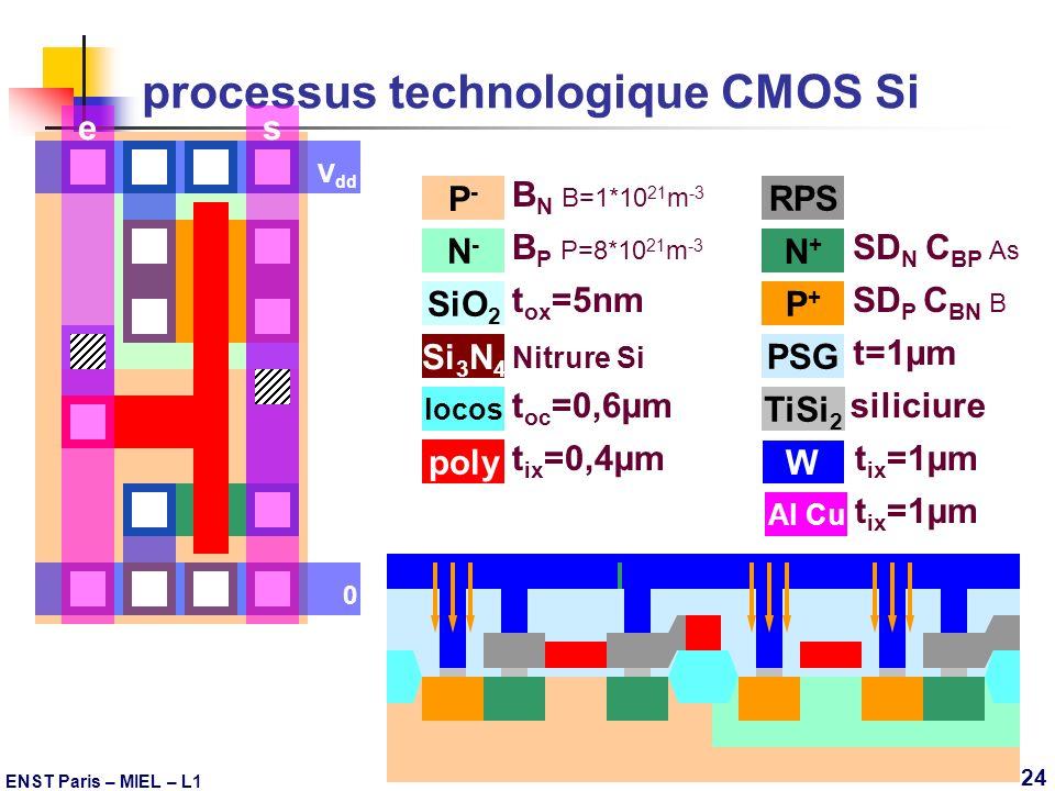 ENST Paris – MIEL – L1 24 Si 3 N 4 Nitrure Si P-P- B N B=1*10 21 m -3 N-N- B P P=8*10 21 m -3 processus technologique CMOS Si SiO 2 t ox =5nm P+P+ SD