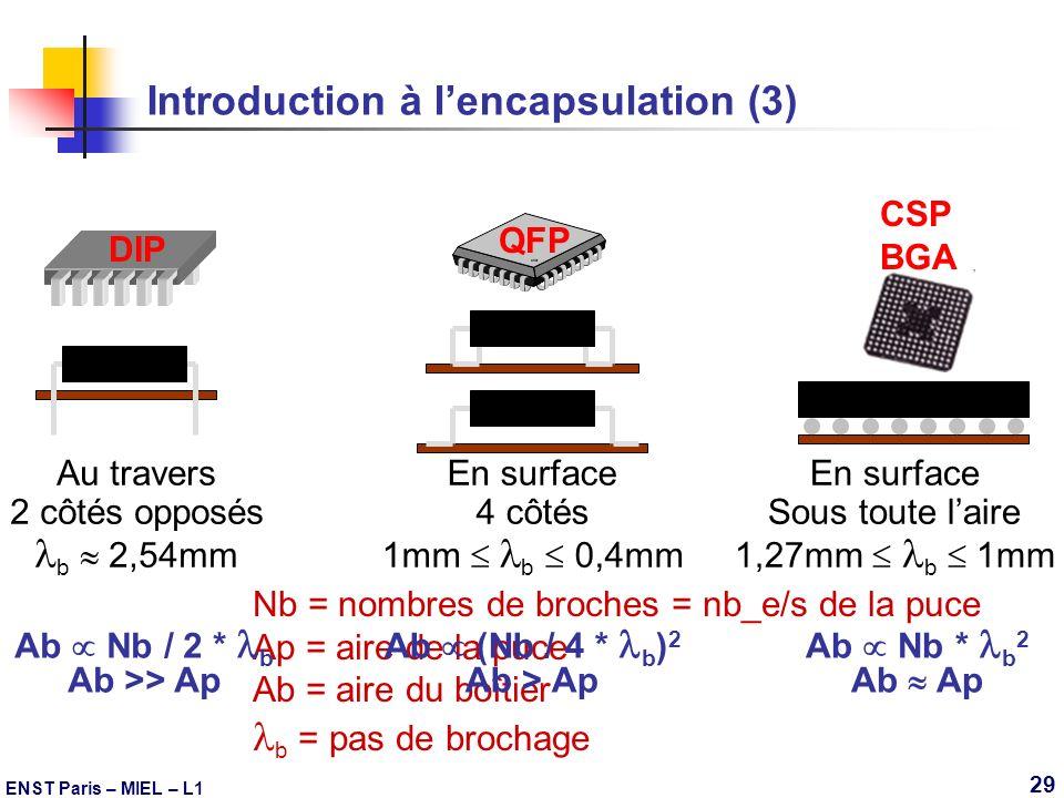 ENST Paris – MIEL – L1 29 Introduction à lencapsulation (3) Au travers 2 côtés opposés b 2,54mm DIP QFP En surface 4 côtés 1mm b 0,4mm CSP BGA En surf