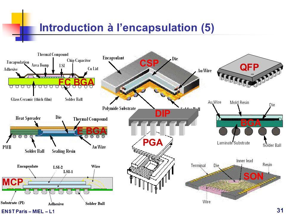 ENST Paris – MIEL – L1 31 Introduction à lencapsulation (5) QFP SON CSP PGA BGA FC BGA E BGA MCP DIP